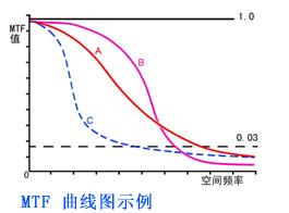 MTF 曲线图示例