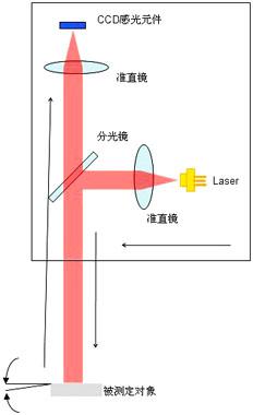 激光准直仪工作原理示意图